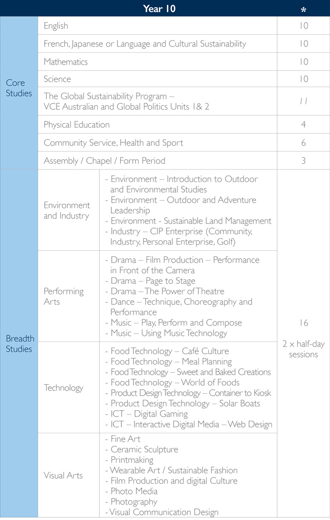 curriculum-overview-table