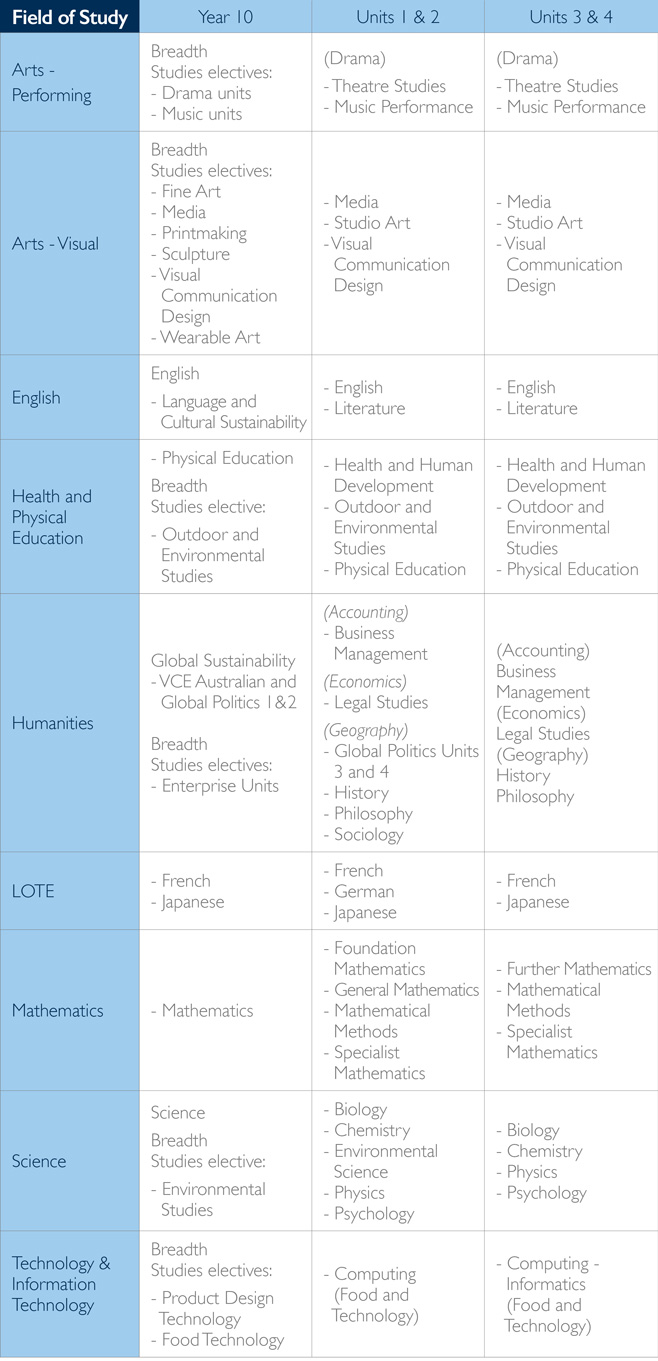 summary-of-courses-table